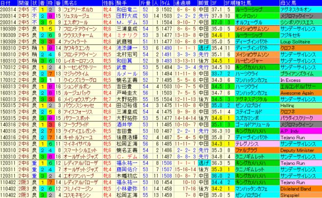 中山牝馬S2021 過去10年成績データ表