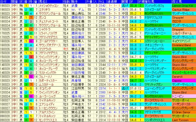 日経賞2020 過去10年成績データ表