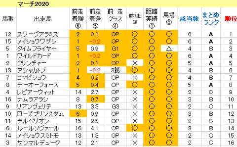 マーチS2020 傾向まとめ表200331