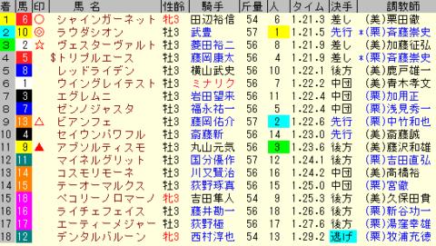 ファルコンS2020 レース結果全着順