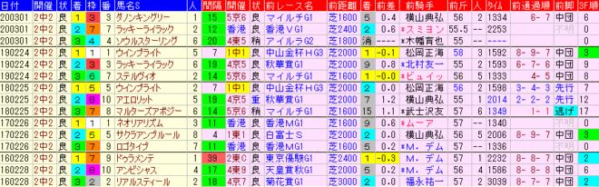 中山記念2021 過去5年前走データ表
