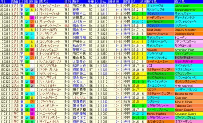 ファルコンS2021 過去10年成績データ表