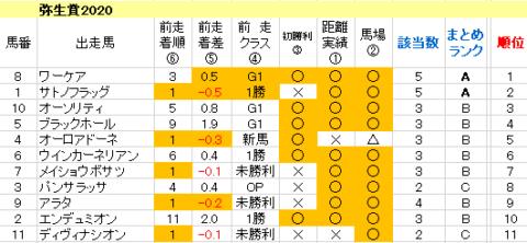弥生賞2020 傾向まとめ表