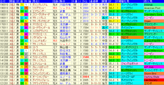 金鯱賞2020 過去8年成績データ表
