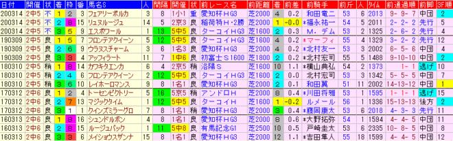 中山牝馬S2021 過去5年前走データ表
