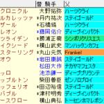 日経賞2020 枠順確定ラップギア適性値