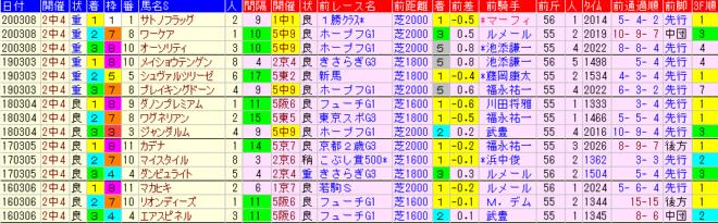 弥生賞2021 過去5年前走データ表