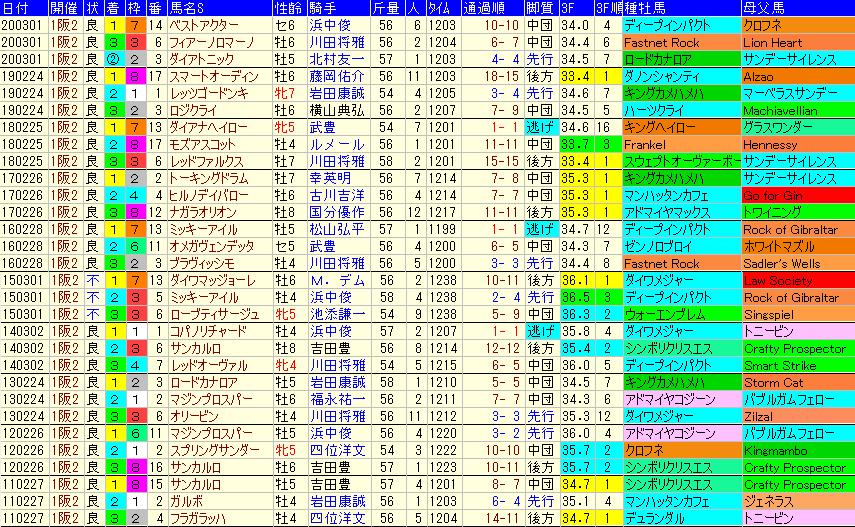 阪急杯2021 過去10年成績データ表