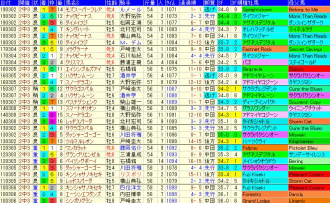 オーシャンS2020 過去10年成績データ表