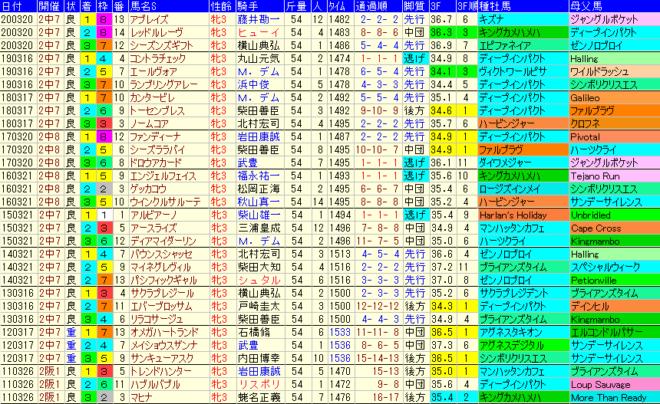フラワーC2021 過去10年成績データ表