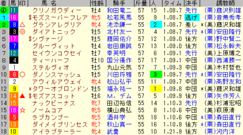 高松宮記念2020 レース結果全着順