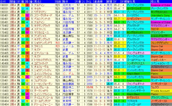 大阪杯2020 過去10年成績データ表