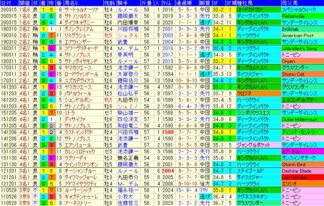 金鯱賞2021 過去10年成績データ表