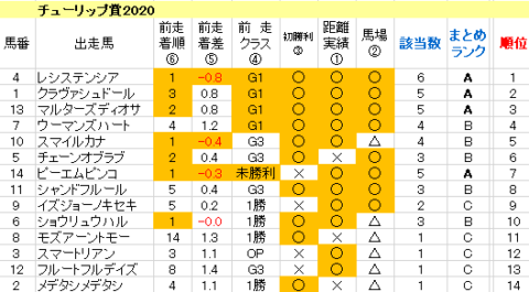 チューリップ賞2020 傾向まとめ表