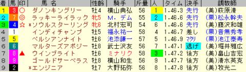 中山記念2020 レース結果全着順