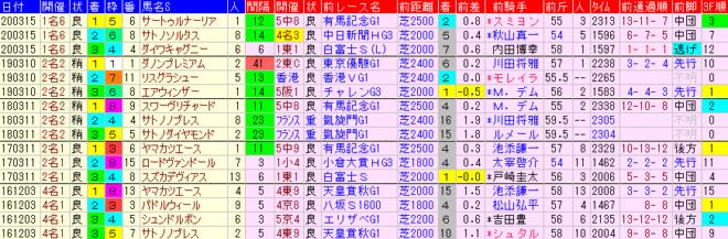 金鯱賞2021 過去5年前走データ表