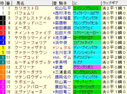 フィリーズレビュー2020 枠順確定ラップギア適性値