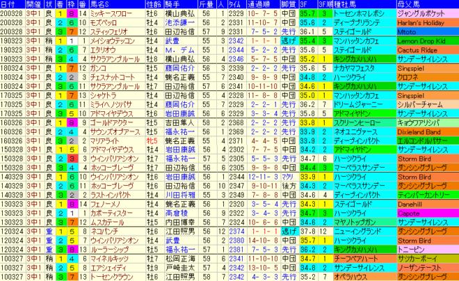 日経賞2021 過去10年成績データ表