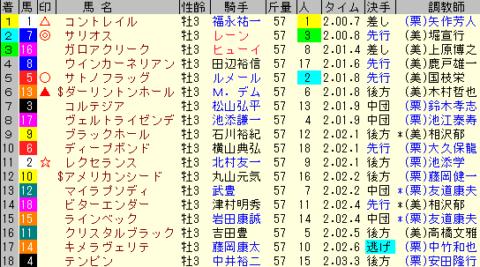 皐月賞2020 レース結果全着順