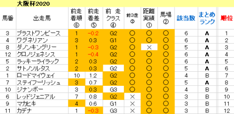 大阪杯2020 傾向まとめ表