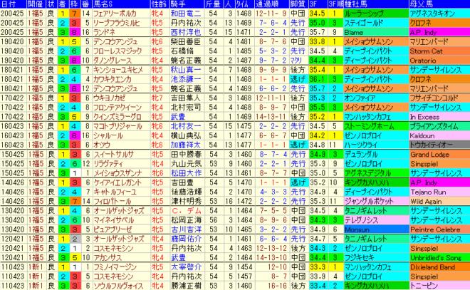 福島牝馬S2021 過去10年成績データ表