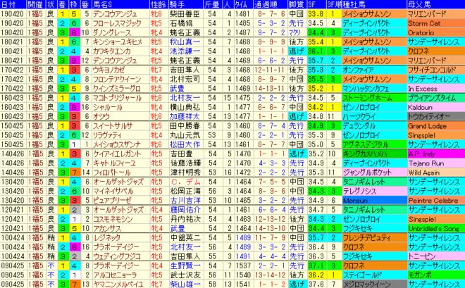 福島牝馬S2020 過去10年成績データ表