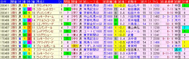 阪神牝馬S2021 過去5年前走データ表