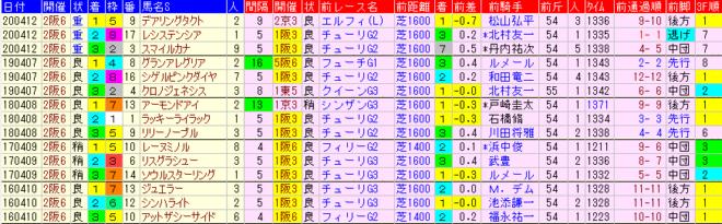桜花賞2021 過去5年前走データ表