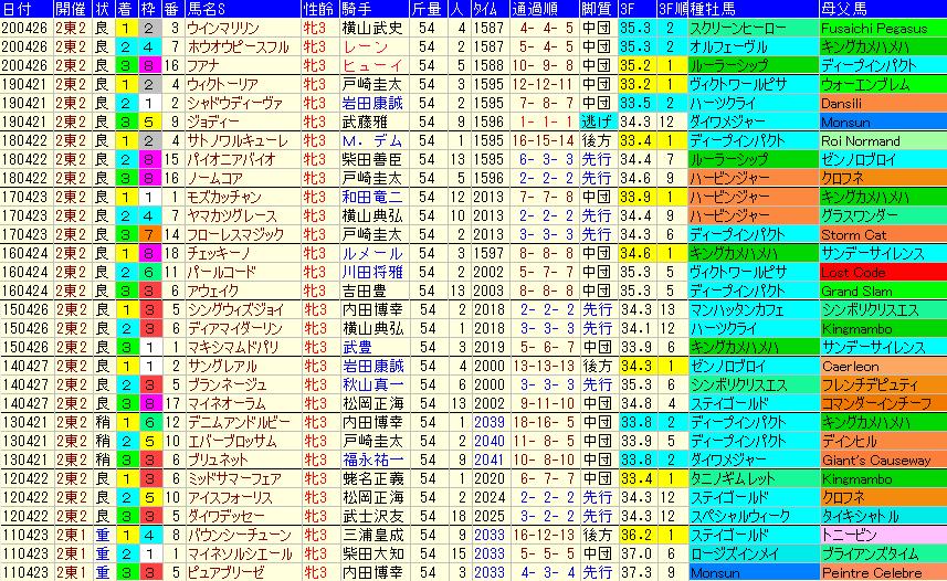 フローラS2021 過去10年成績データ表