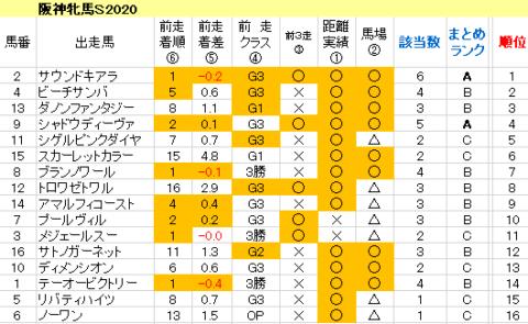 阪神牝馬S2020 傾向まとめ表