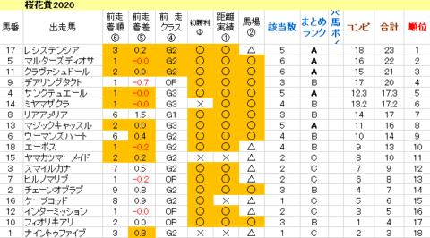 桜花賞2020 傾向まとめ表