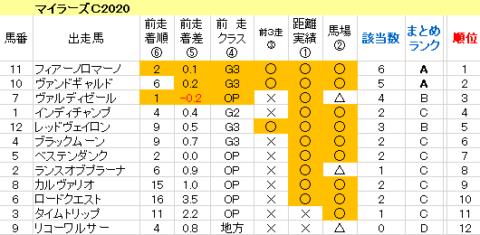 マイラーズC2020 傾向まとめ表