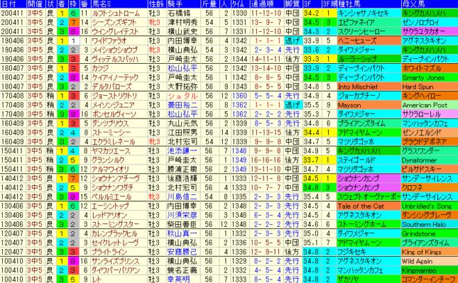 NZT2021 過去10年成績データ表
