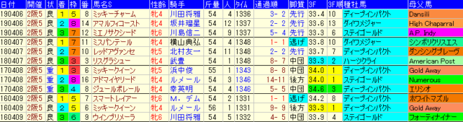 阪神牝馬S2020 過去4年成績データ表