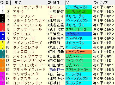 青葉賞2020 枠順確定ラップギア適性値