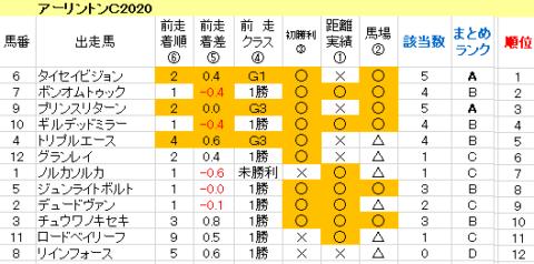 アーリントンC2020 傾向まとめ表