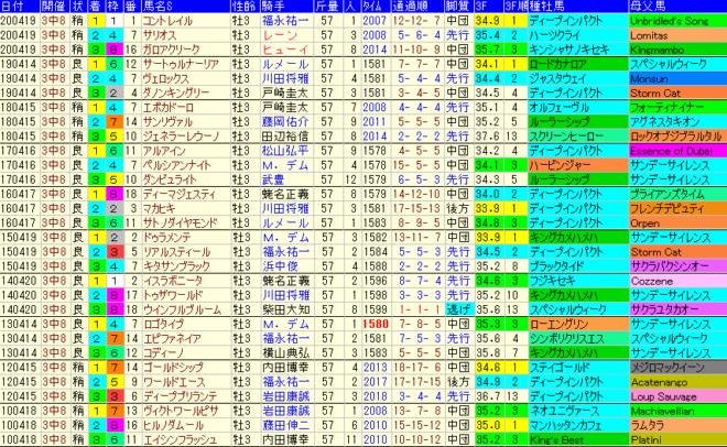 皐月賞2021 過去10年成績データ表