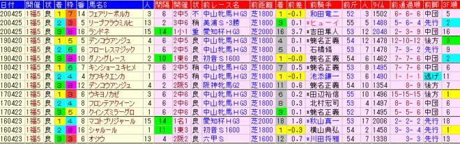 福島牝馬S2021 過去5年前走データ表