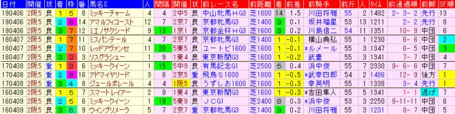 阪神牝馬S2020 過去4年前走データ表