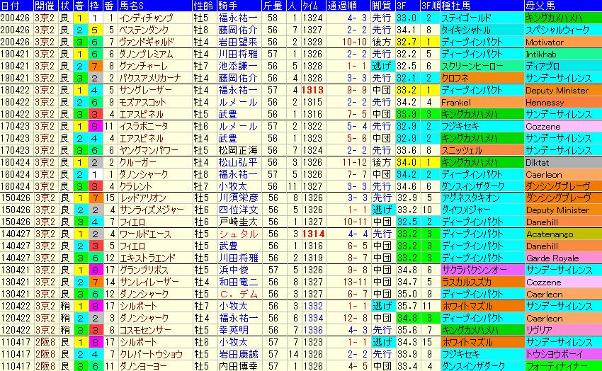 マイラーズC2021 過去10年成績データ表