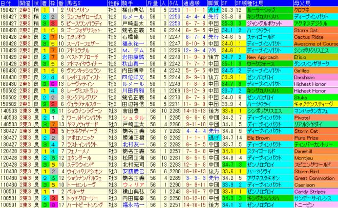 青葉賞2020 過去10年成績データ表