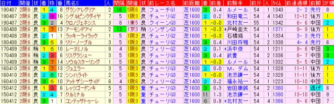 桜花賞2020 過去5年前走データ表