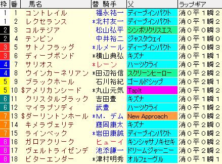 皐月賞2020 枠順確定ラップギア適性値