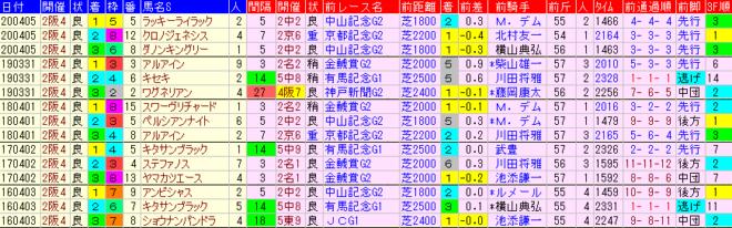 大阪杯2021 過去5年前走データ表
