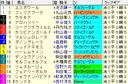 福島牝馬S2020 枠順確定ラップギア適性値