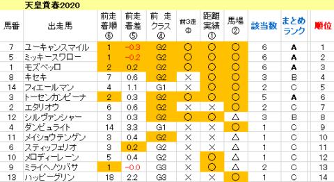 天皇賞春2020 傾向まとめ表