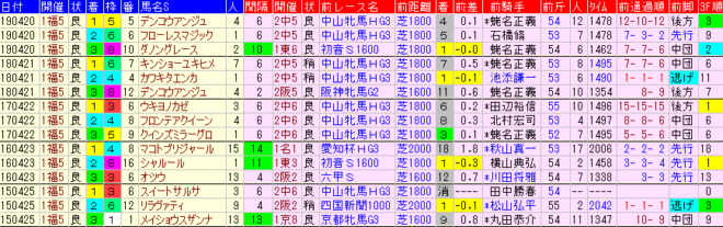 福島牝馬S2020 過去5年前走データ表