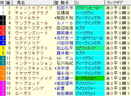 桜花賞2020 枠順確定ラップギア適性値