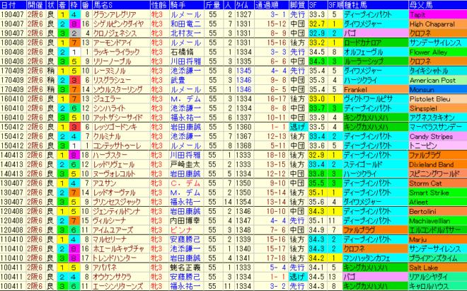 桜花賞2020 過去10年成績データ表