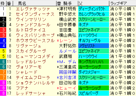 フローラS2020 枠順確定ラップギア適性値